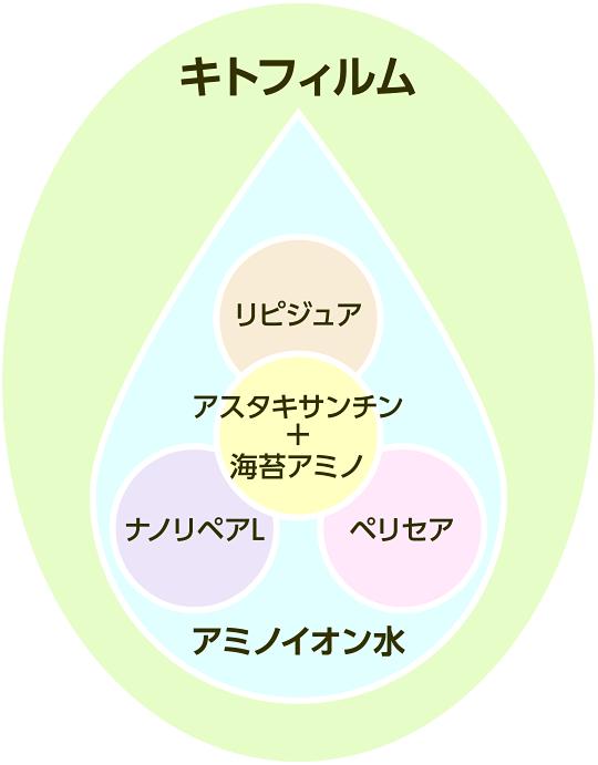 キトフィルム効果概念図